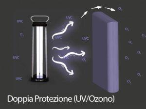 lampada germicida ozono